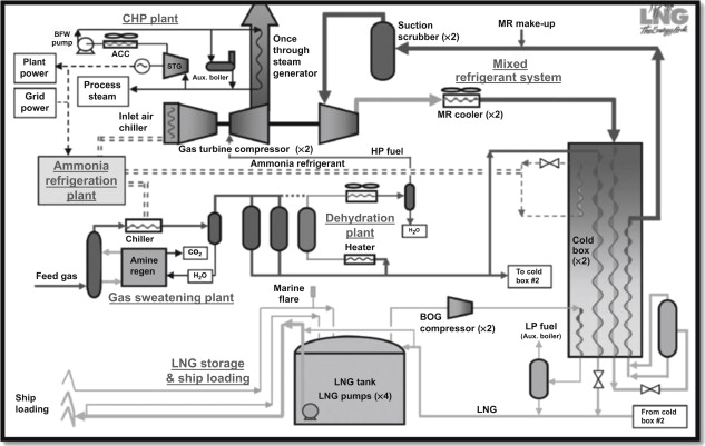 Single Stage Centrifugal Compressor - an overview
