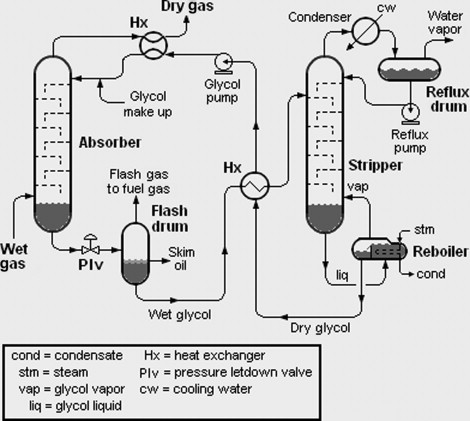 [DIAGRAM_5UK]  Process Flow Diagram - an overview | ScienceDirect Topics | Process Flow Diagram Chemical Engineering |  | ScienceDirect.com
