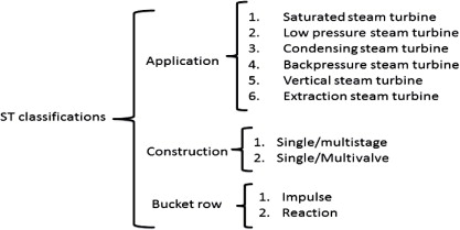 Pressurized Steam - an overview   ScienceDirect Topics