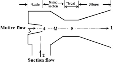 Ejectors - an overview | ScienceDirect Topics on