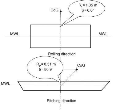 Sea Fastening - an overview | ScienceDirect Topics