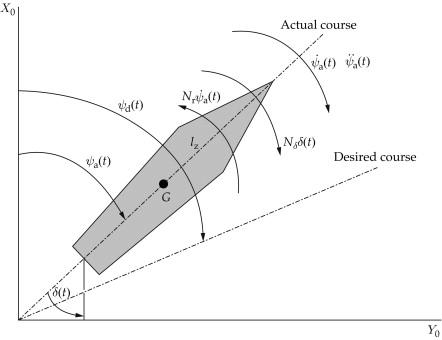 Autopilot - an overview | ScienceDirect Topics
