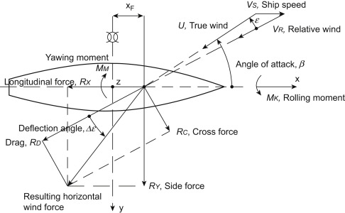 Ship Design - an overview   ScienceDirect Topics
