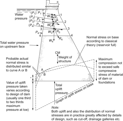 Gravity Dam - an overview | ScienceDirect Topics on