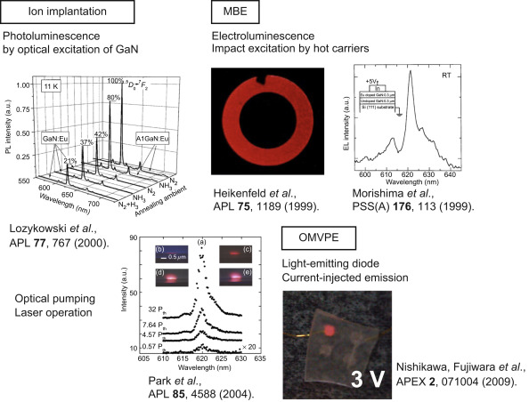 Growth of Eu-doped GaN and its magneto-optical properties ... on