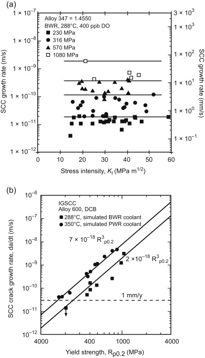 Historical views on stress corrosion cracking of nickel