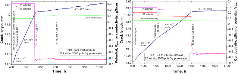 Understanding and predicting stress corrosion cracking (SCC