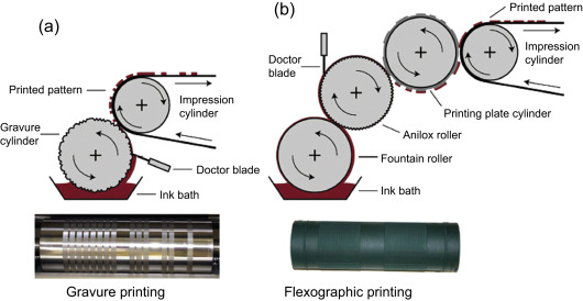 Gravure Printing - an overview | ScienceDirect Topics