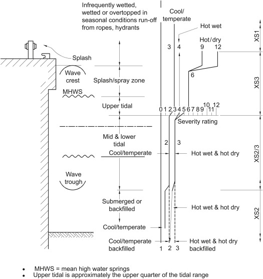 Marine Concrete Structure - an overview | ScienceDirect Topics