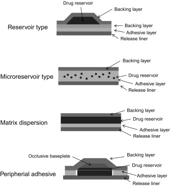 Drug delivery systems - ScienceDirect