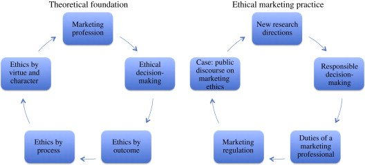 Ethical Decision-Making - an overview | ScienceDirect Topics