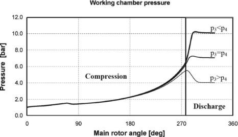 Reciprocating Compressor - an overview | ScienceDirect Topics