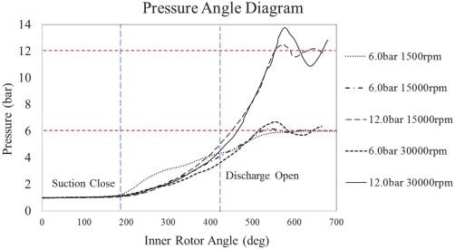 Reciprocating Compressor An Overview Sciencedirect Topics