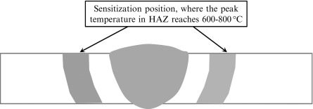 Hot Cracking - an overview | ScienceDirect Topics