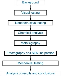 Cases of failure analysis in petrochemical industry - ScienceDirect