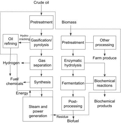 Petroleum Refining - an overview | ScienceDirect Topics