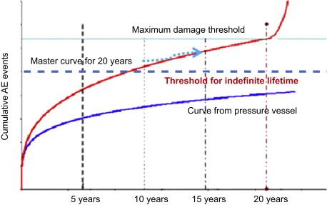 Pressure Vessel - an overview | ScienceDirect Topics