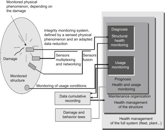 Structural Health Monitoring An Overview Sciencedirect Topics
