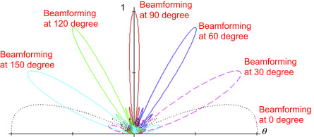 Steering Angle d - an overview | ScienceDirect Topics