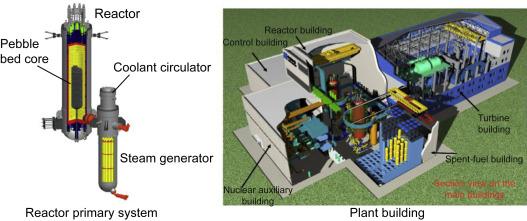 Very high-temperature reactor - ScienceDirect