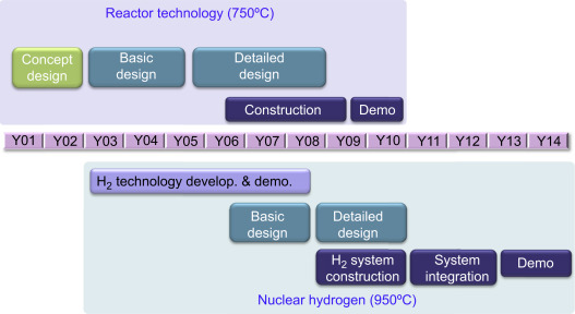 High Temperature Gas Reactors - an overview | ScienceDirect