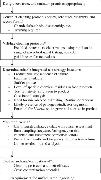 Surface Sampling and the Detection of Contamination