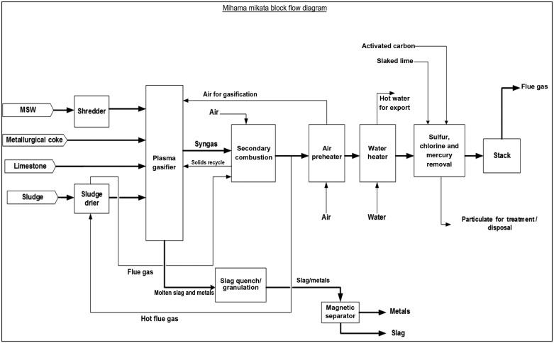 Block Flow Diagram An Overview ScienceDirect Topics