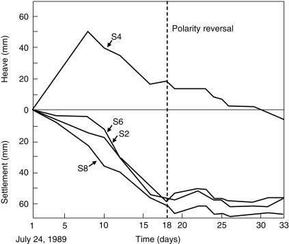Polarity Reversal - an overview | ScienceDirect Topics