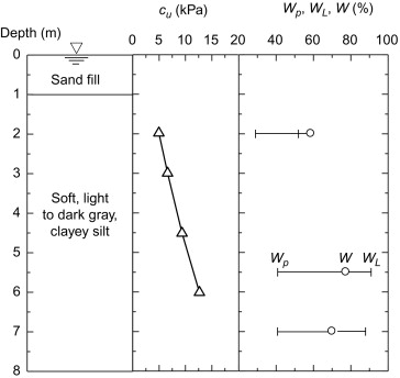 Road Width - an overview | ScienceDirect Topics