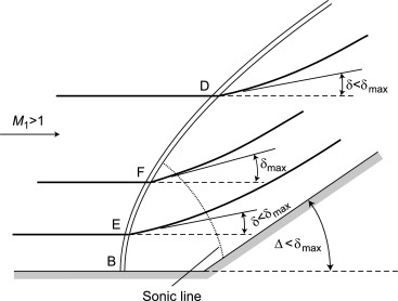 Mach Angle - an overview | ScienceDirect Topics