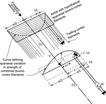 Airfoil Theory - an overview | ScienceDirect Topics