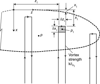 Airfoil Design Basics