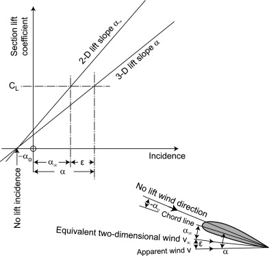 Airfoil Section - an overview   ScienceDirect Topics