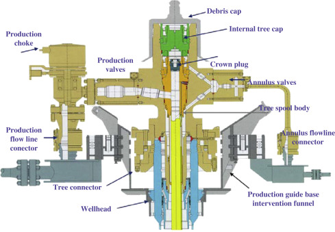 Subsea Tree An Overview Sciencedirect Topics