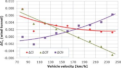 Aerodynamic Drag An Overview Sciencedirect Topics