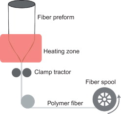 Conductive polymer yarns for electronic textiles - ScienceDirect