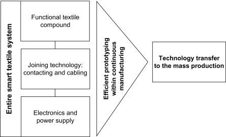 Joining Technologies For Electronic Textiles Sciencedirect