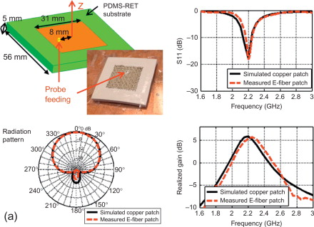 Textile Antenna - an overview | ScienceDirect Topics