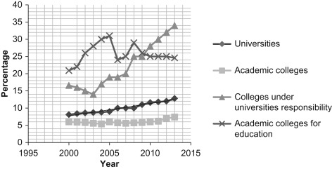 Barriers Impeding Access to Higher Education: The Effects of