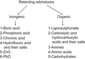 Retarding Admixture - an overview | ScienceDirect Topics