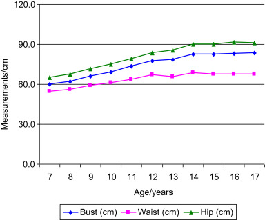Body Measurement - an overview   ScienceDirect Topics