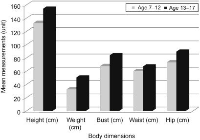Body Measurement - an overview | ScienceDirect Topics