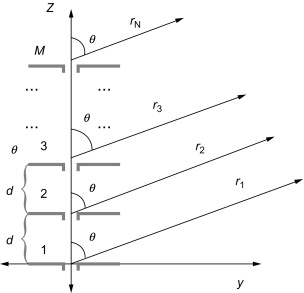 Array Factor - an overview | ScienceDirect Topics