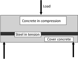 Reinforced Concrete - an overview | ScienceDirect Topics