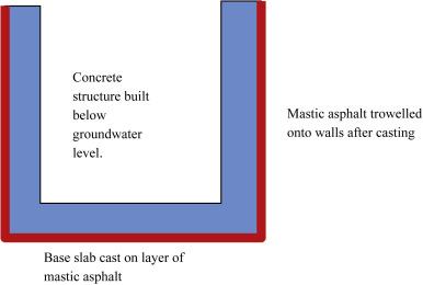 Mastic Asphalt An Overview Sciencedirect Topics