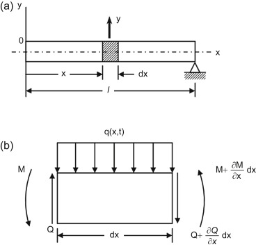 modelling of mechanical systems structural elements trompette philippe axisa francois