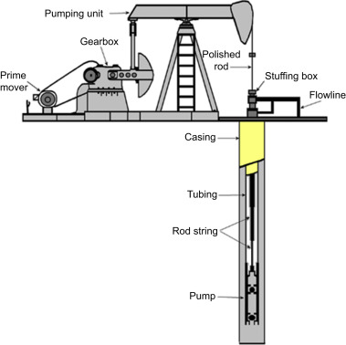 Rod Pumping System - an overview | ScienceDirect Topics on