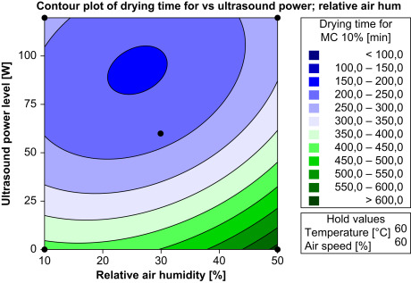 Airborne Ultrasound for Convective Drying Intensification