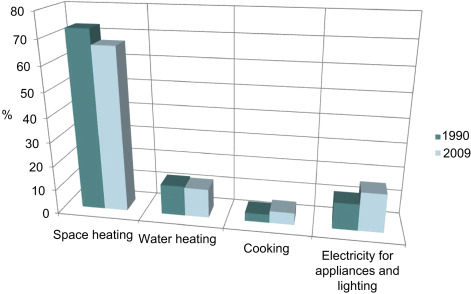 Energy efficiency and environmental impact of solar heating and