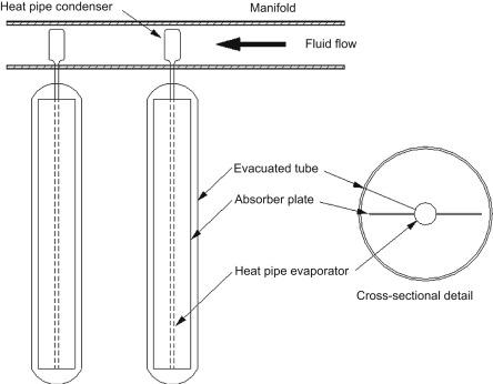 B G Vacuum Tube Wiring Diagram on